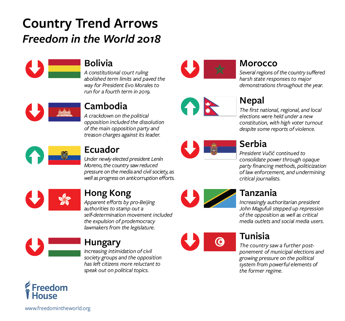 Image of: Democracy In Crisis Freedom House