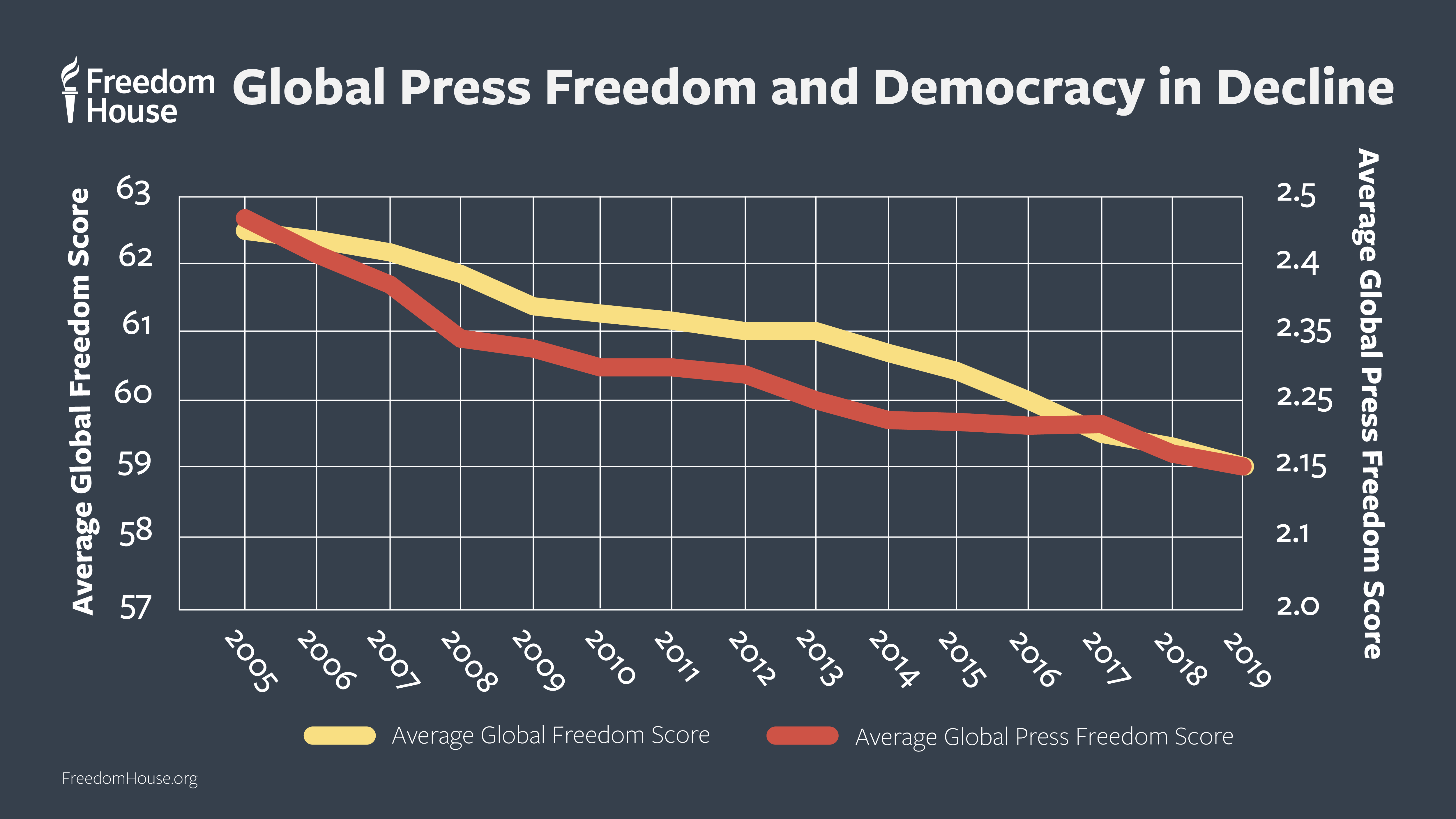 Global Press Freedom and Democracy in Decline Graph
