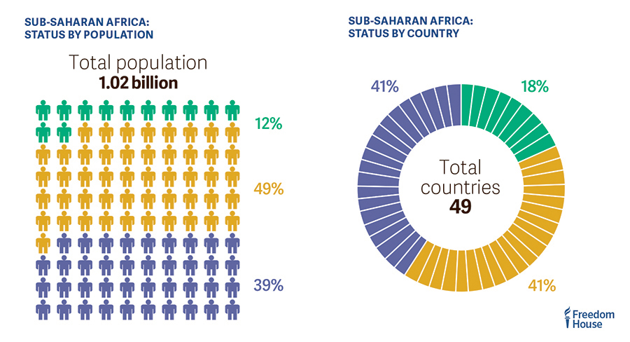 Only 12% of the Sub Saharan African population lives in a country rated Free in the 2017 #FreedomReport Freedomintheworld.org