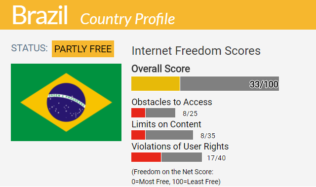 Brazil Country Report | Freedom on the Net 2017