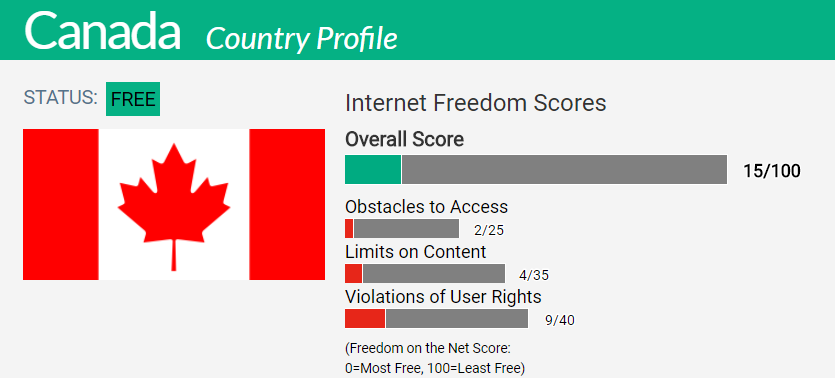 Canada Country Report | Freedom on the Net 2017