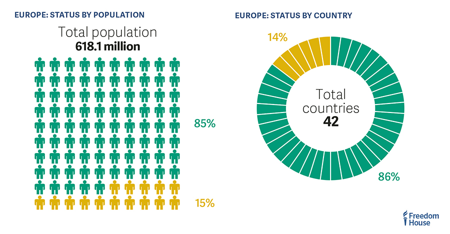 Stats aside —  Europe can no longer be taken for granted as a bastion of democracy. #FreedomReport Freedomintheworld.org