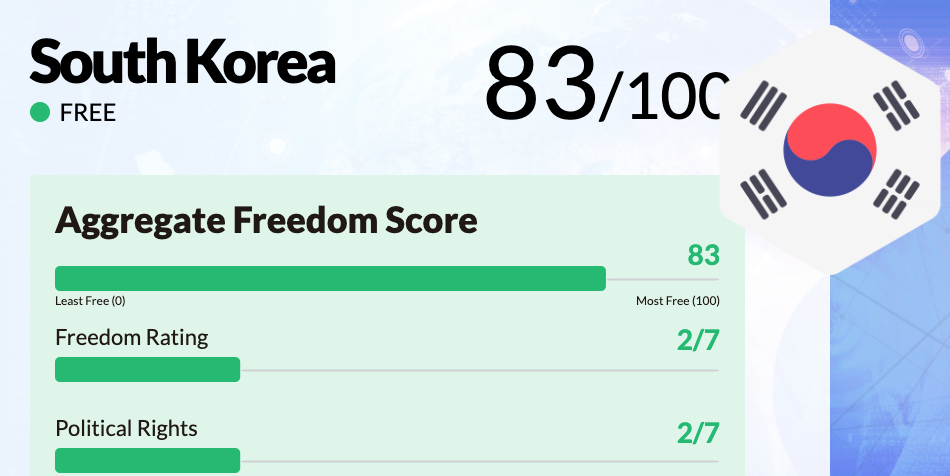 South Korea | Freedom House
