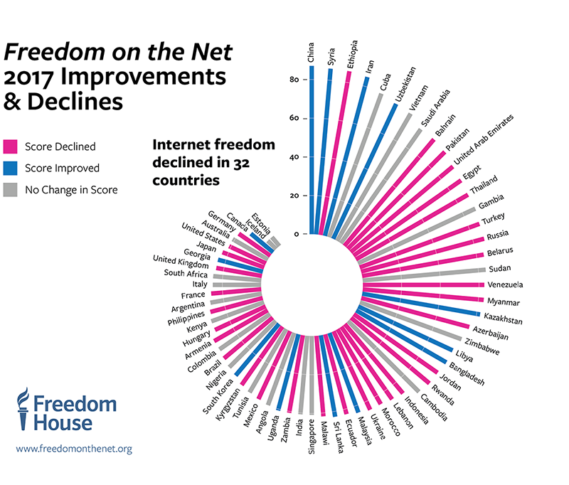Freedom on the Net 2017: Manipulating Social Media to