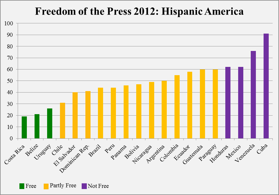 freedom of the press in america Nonetheless, a combination of developments has placed journalists under new pressures in recent years, and these persisted during 2014 the most serious problems stem from tensions between press freedom and us national security and counterterrorism efforts.