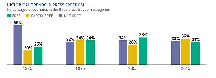 Essay on freedom of press in democracy   www denisshadrin com