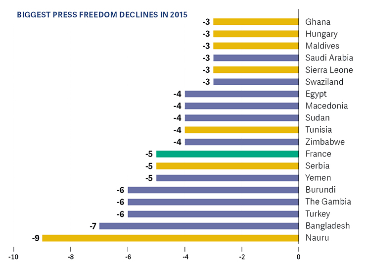 Freedom Of The Press Freedom House - Most powerful country of world 2015