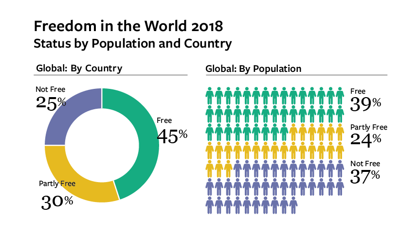 Democracy is in crisis around the world, with 2017 marking the 12th consecutive year of decline in global freedom. www.FreedomInTheWorld.org