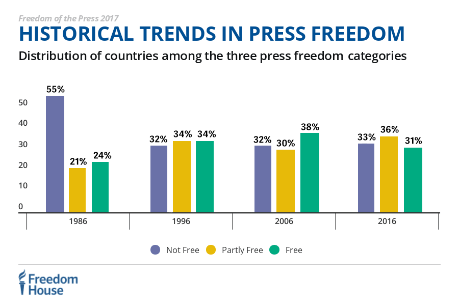 4fcca8264ee0 Press Freedom s Dark Horizon — new  fotp2017 report via  FreedomHouseDC  freedomofthepressfh.org