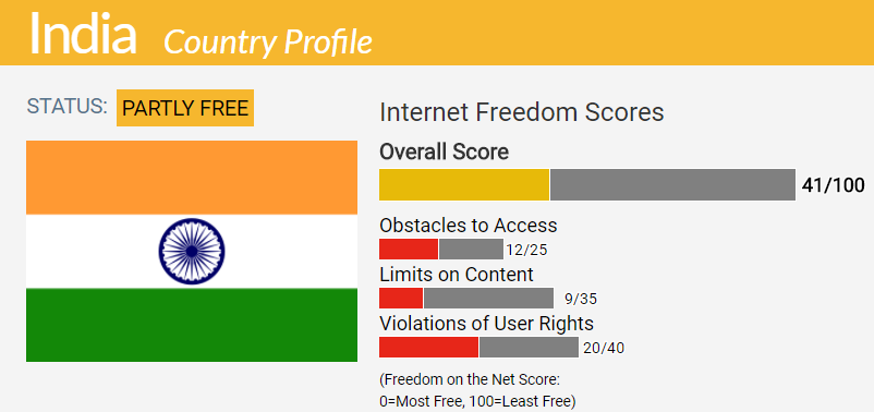 India Country Report Freedom On The Net 2017