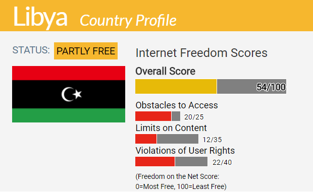 Libya country report freedom on the net 2017 publicscrutiny Gallery