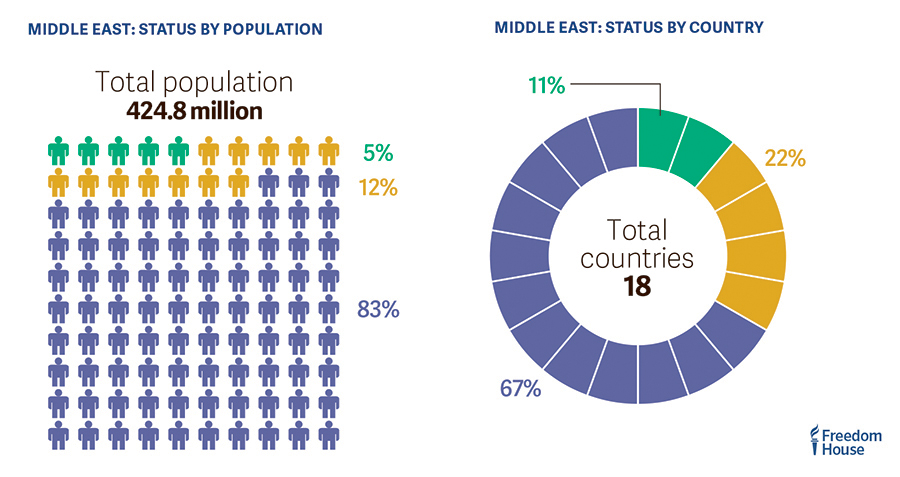 83% of the population in the Middle East lives in a country rated Not Free in the 2017 #FreedomReport Freedomintheworld.org