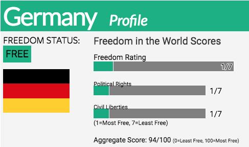 Germany | Freedom House