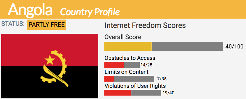 Angola | Freedom House