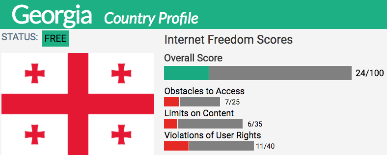 Georgia | Freedom House