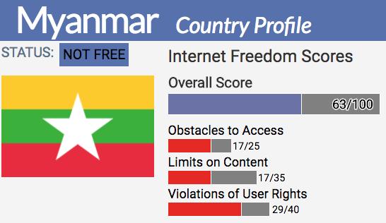 Myanmar | Freedom House