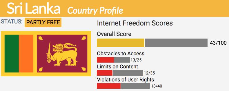 Sri Lanka | Freedom House