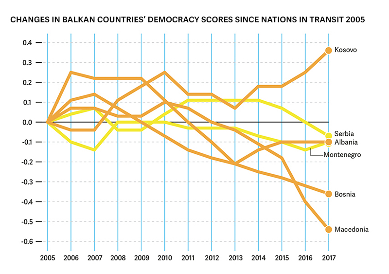 New report shows democratic norms are not taking root in the Balkans