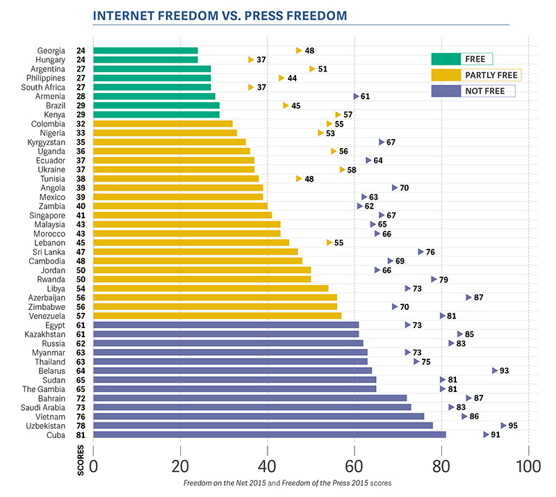 internet freedom and democracy What is democracy 1  variety of sources (internet, books, newspaper and magazines) alternatively,  the story of our freedom,.