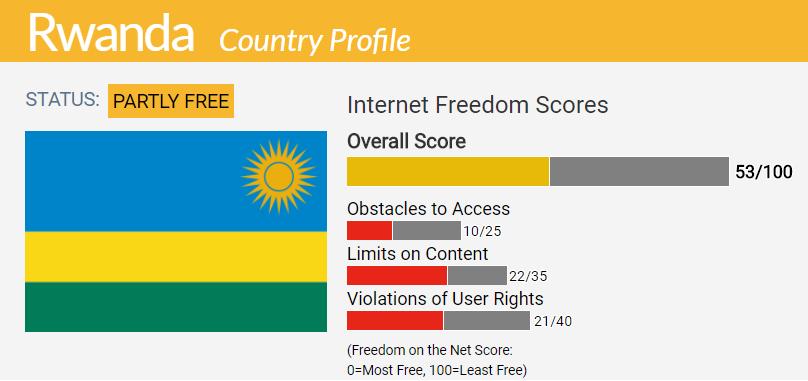 Rwanda Country Report   Freedom on the Net 2017
