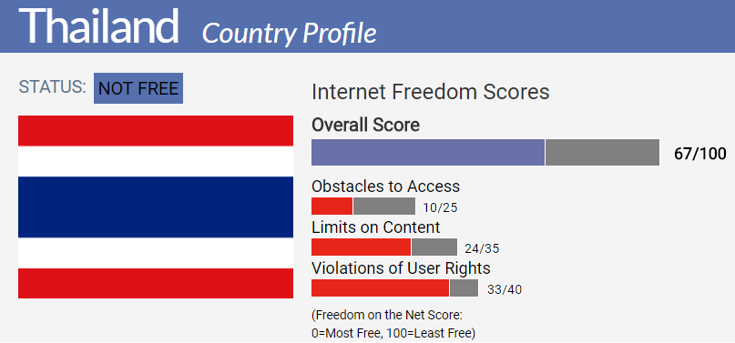 Thailand Country Report Freedom On The Net 2017