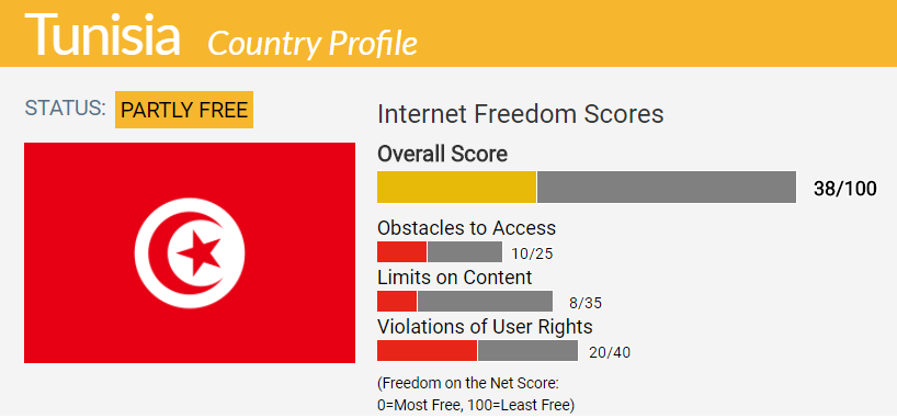 Tunisia Country Report | Freedom on the Net 2017