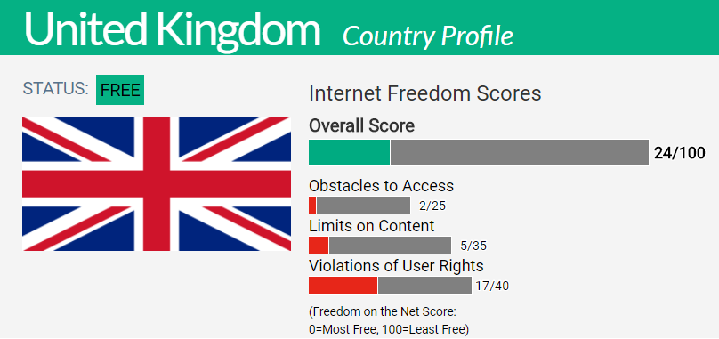 United kingdom country report freedom on the net 2017 platinumwayz