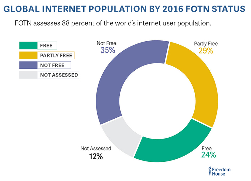 Two-thirds of all internet users – 67 percent – live in countries where criticism of the government, military, or ruling family are subject to censorship. Freedomonthenet.org