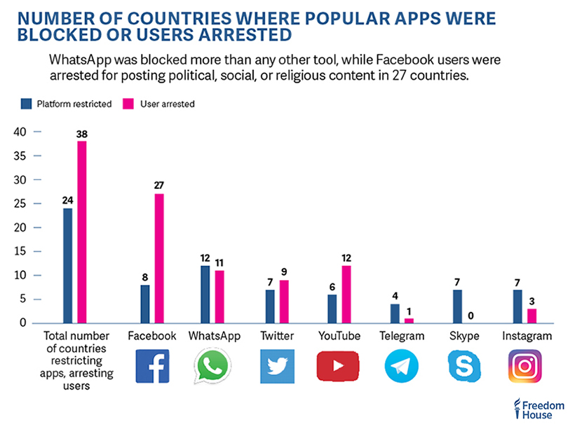 WhatsApp was blocked more than any other tool, while Facebook users were arrested for posting political, social, or religious content in 27 countries. Freedomonthenet.org.