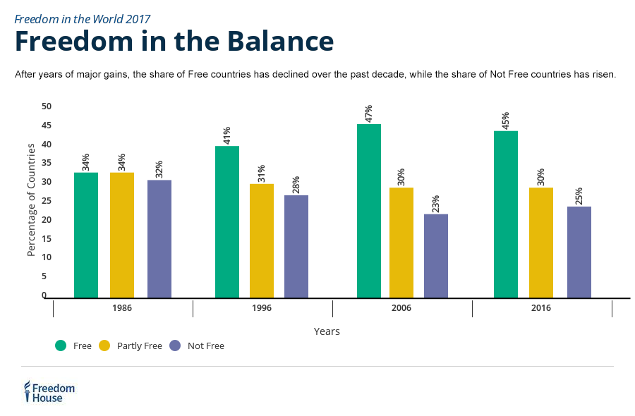 Freedom in the Balance: The share of Free countries declined over the past decade #FreedomReport Freedomintheworld.org