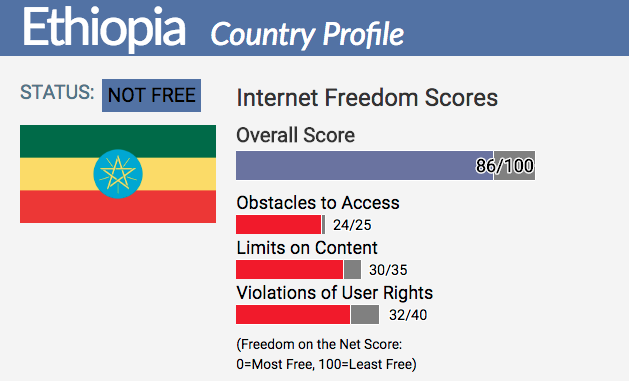 ethiopia country report freedom on the net 2017 rh freedomhouse org Mobile Web App Cartoon of Mobile User