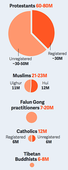 Chinese Buddhists, and Protestant make up largest faith groups in China. #ChinaReport