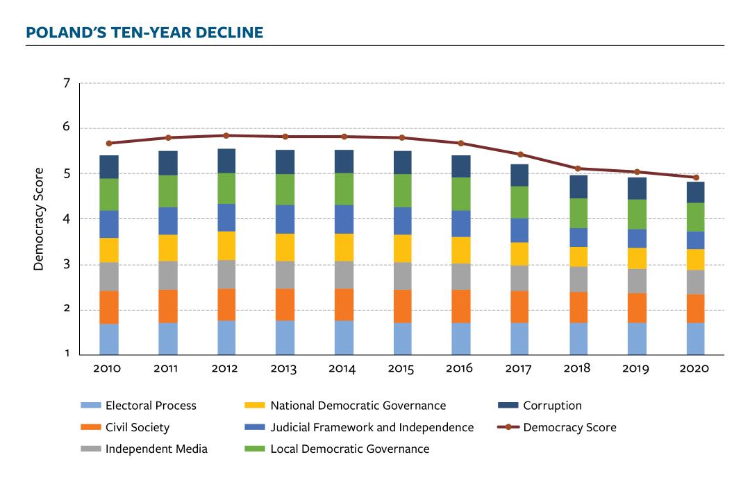 NIT 2020 report Poland ten year decline democracy score