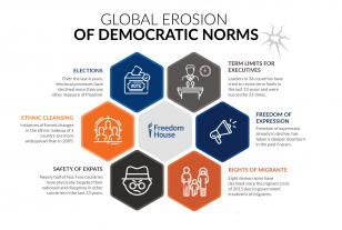 FIW 2019 global erosion democratic norms