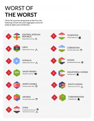 Freedom in the world 2019 worst of the worst countries