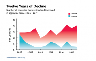 12 years of democratic decline chart of number of countries that declined and improved