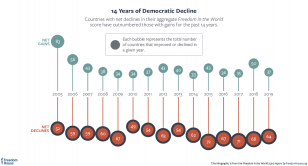 14 years of democratic decline freedom in the world 2020 bubble chart