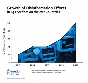 FOTN2017_Web_Chart_800px_Growth-of-Disinformation_Effects-Area-Graph
