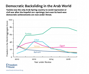 FitW8_1200px.png Democratic backsliding in the Arab world