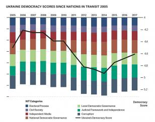 NIT 2017 Ukraine Democracy Scores