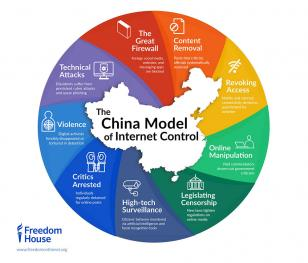 China model of internet control