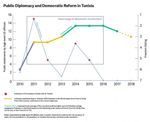 Graph on Public Diplomacy and Democratic Reform in Tunisia
