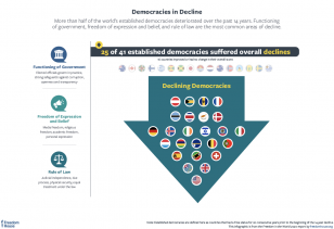 Democracies in trouble freedom in the world 2020 graphic