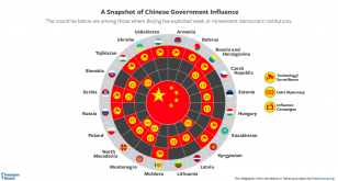 Nations in Transit China influence in europe and eurasia