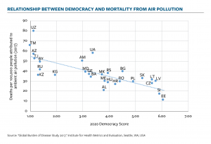 democracy and mortality from air pollution correlation chart