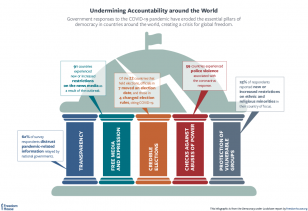 COVID19 and democracy Undermining accountability around the world