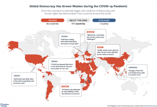 Global Democracy has grown weaker during the COVID-19 pandemic