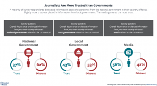 Journalists more trusted than governments COVID19
