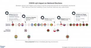 COVID-19's impact on national elections graphic
