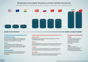 Cybersovereignty graphic Freedom on the Net 2020 internet freedom
